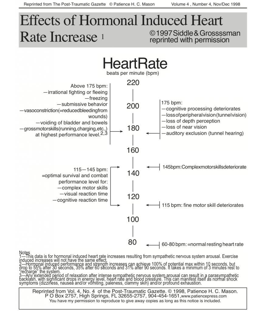 Tabla infográfica sobre los efectos de la frecuencia cardiaca por efecto del miedo